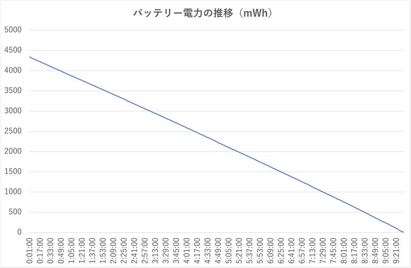 Webブラウジングを延々と行なったさいのバッテリ残電力の推移。約9時間32分後に強制電源オフになった