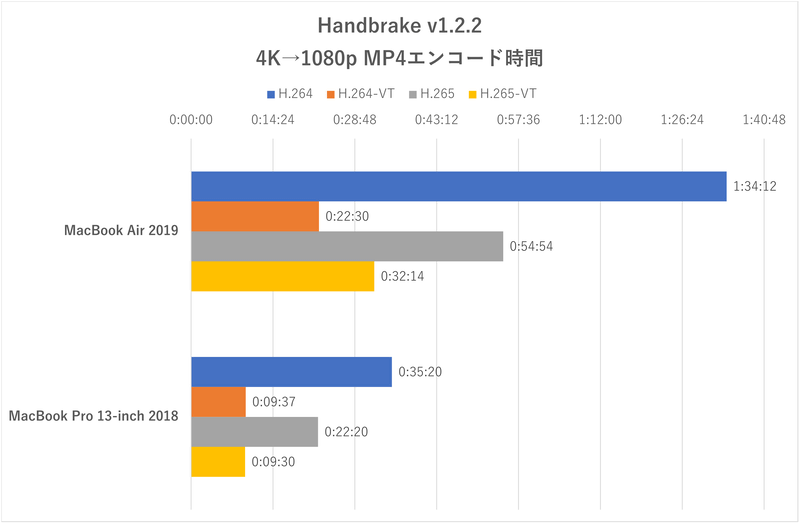 「Handbrake」による4K動画→フルHD動画のエンコード時間