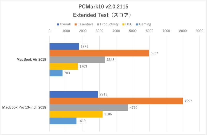 「PCMark10」のスコア