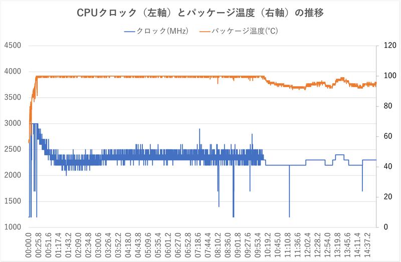 エンコード処理中のCPUクロックとパッケージ温度