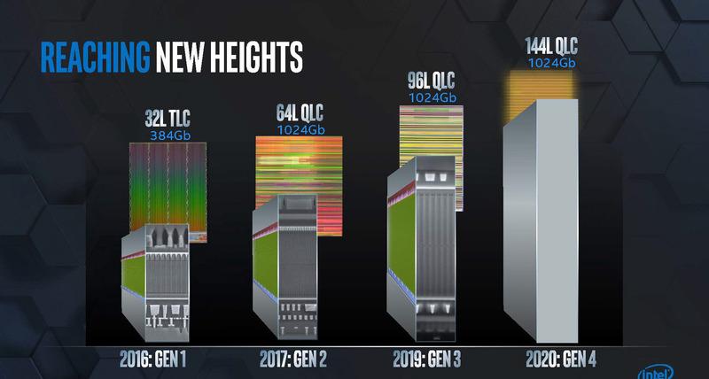 144層QLC NANDを2020年に投入