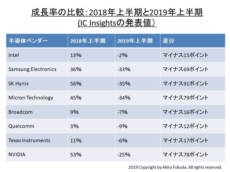 主要な半導体ベンダーにおける売上高成長率の比較。IC Insightsの発表値を筆者がまとめたもの