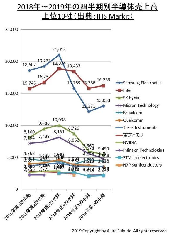 半導体売上高トップ10社の四半期売上高推移。IHS Markitの発表値を筆者がまとめたもの