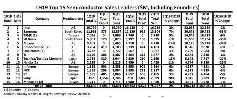 市場調査会社IC Insightsが2019年8月20日に発表した、2019年上半期の半導体ベンダー売上高ランキング。2019年第1四半期と同年第2四半期の売上高を、集積回路(IC)と個別半導体(オプトとセンサー、ディスクリート(O-S-D))に分けて推定している