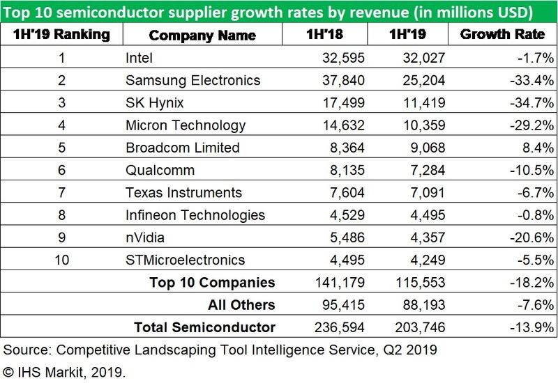 ハイテク調査会社IHS Markitが2019年9月3日に発表した、2019年上半期の半導体ベンダー売上高上位10社ランキング
