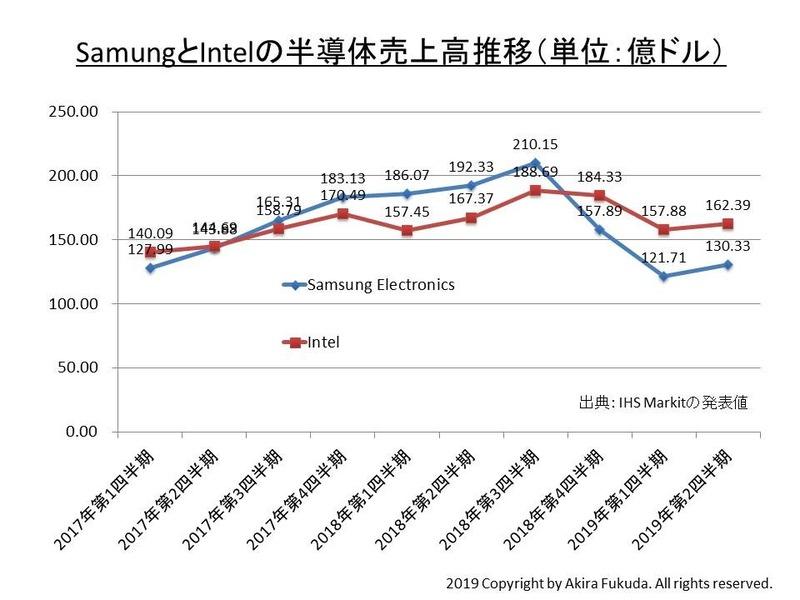 SamsungとIntelの四半期ごとの半導体売上高推移。IHS Markitが発表したデータをもとに筆者がまとめた