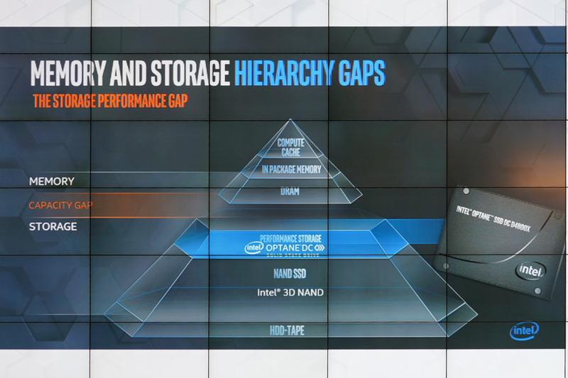 メモリの階層。CPUに内蔵されているキャッシュを頂点に、パッケージ内蔵メモリ、メインメモリ、SCM、SSD、HDDと階層になっている