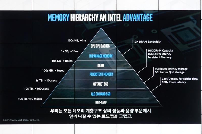 メモリ階層、レイテンシと容量の関係