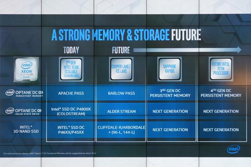 Intelのデータセンター向けOptaneロードマップ