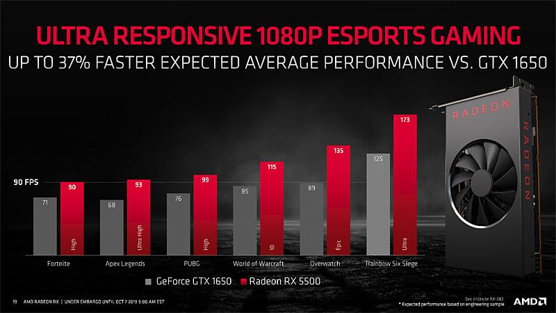 多くのタイトルでGeForce GTX 1650を超える性能