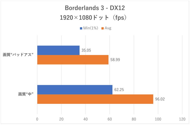 「Borderlands 3」のフレームレート