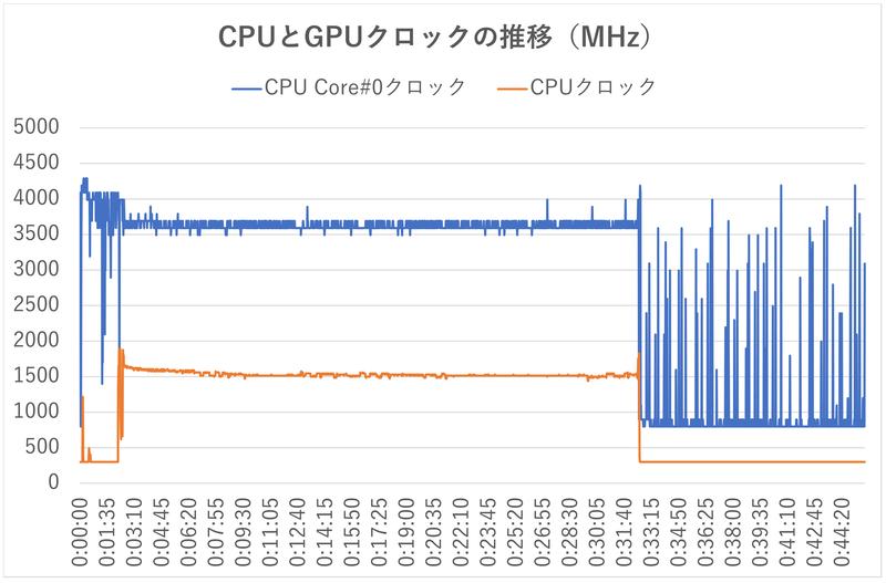 同様にCPUコア#0のクロックとGPUクロックの推移