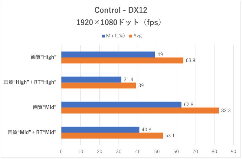 「Control」のフレームレート