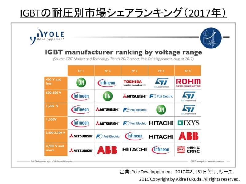 IGBT(絶縁ゲート型バイポーラトランジスタ)の耐圧別市場シェア。市場調査会社のYole Developpementが2017年8月に公表した資料から