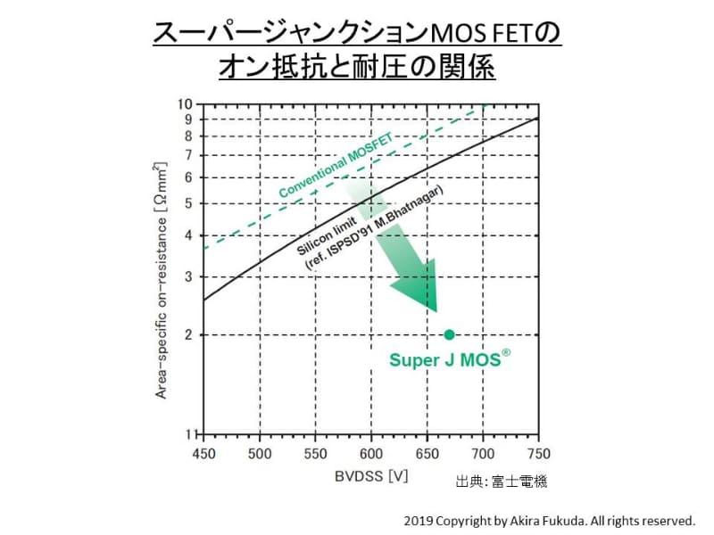 スーパージャンクションMOS FETのオン抵抗と耐圧。グラフは横軸が耐圧、縦軸がオン抵抗。右下へ進むほど性能が高い。黒い曲線はシリコンの材料限界。右下の「SuperJ MOS」が富士電機が開発したスーパージャンクションMOS FETのプロット。富士電機のパワーMOS FET説明資料から