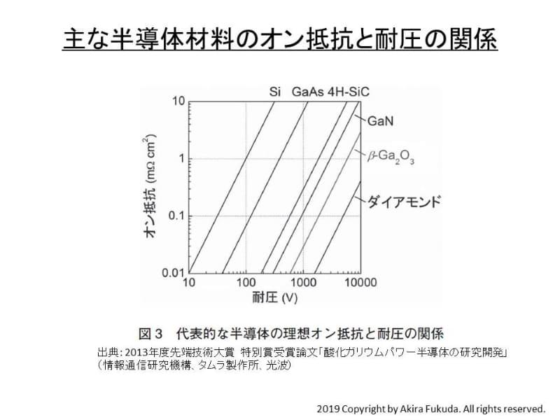 おもなパワーデバイス用半導体材料の耐圧とオン抵抗の関係(理論限界)。2013年度先端技術大賞 特別賞受賞論文「酸化ガリウムパワー半導体の研究開発」(情報通信研究機構、タムラ製作所、光波)から