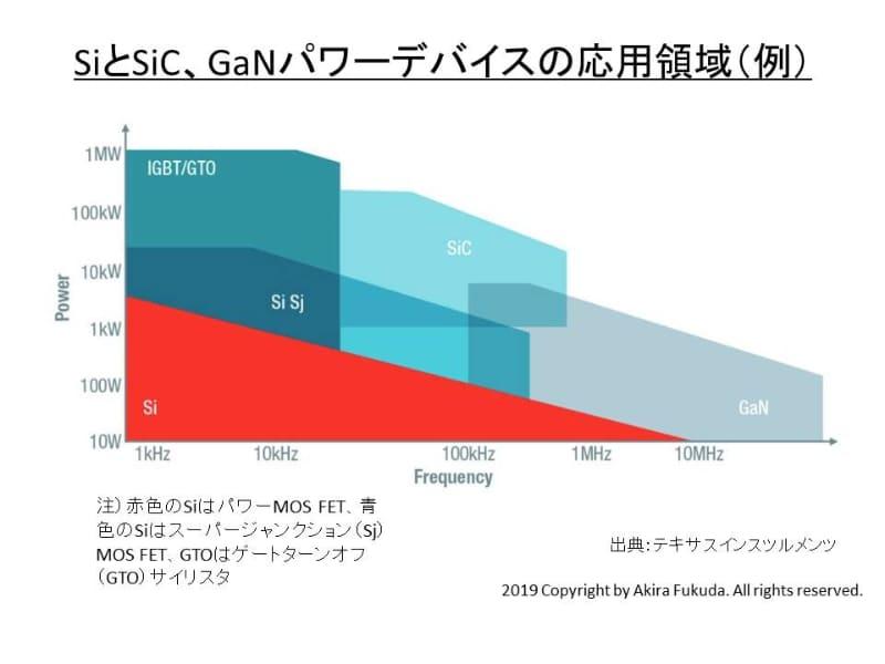 SiとSiC、GaNパワーデバイスの応用領域。横軸はスイッチング周波数、縦軸は電力。Texas Instrumentsのパワーデバイスに関する説明資料から