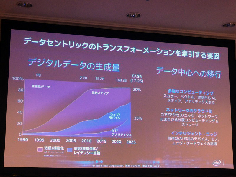 デジタルデータの増加