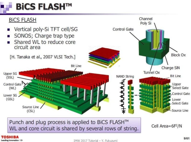 「BiCS(Bit-Cost Scalable)」技術による3D NANDフラッシュメモリの構造。東芝が2017年5月に国際学会IMW(国際メモリワークショップ)で公表した資料から