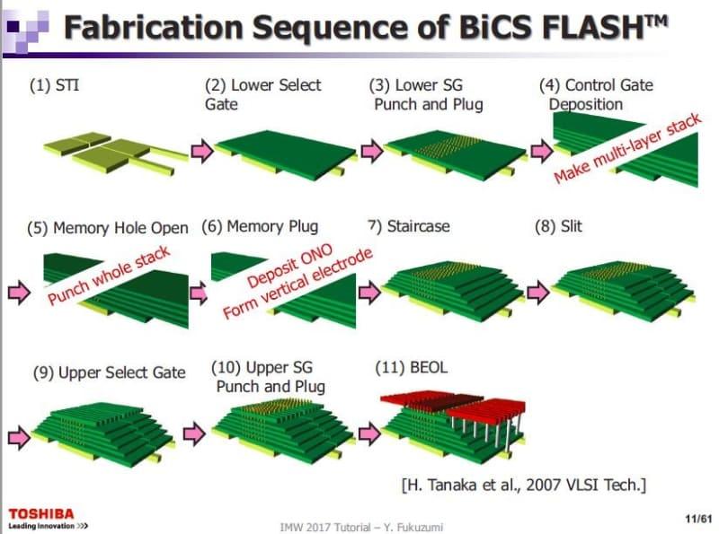 「BiCS(Bit-Cost Scalable)」技術による3D NANDフラッシュメモリの製造工程。東芝が2017年5月に国際学会IMW(国際メモリワークショップ)で公表した資料から