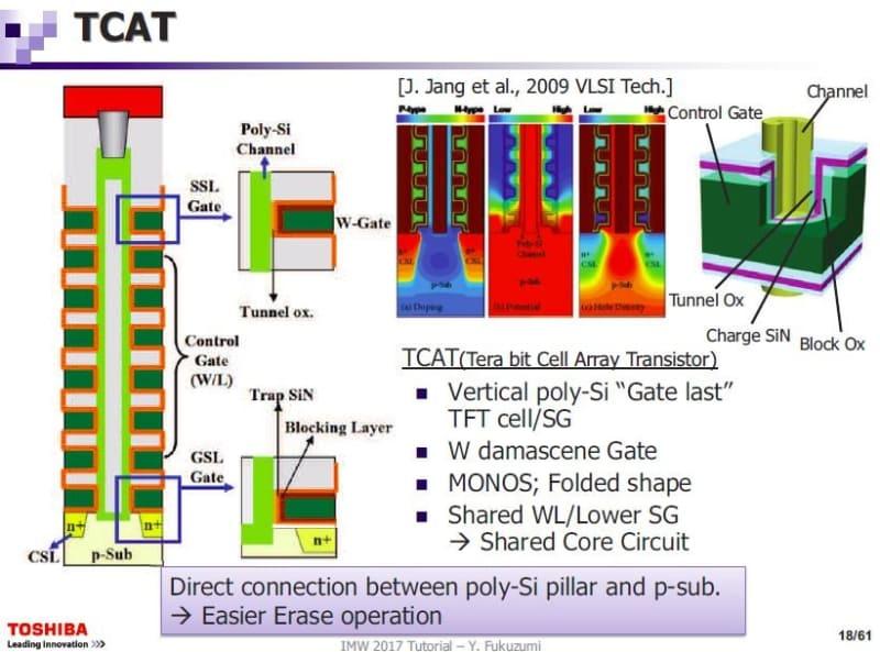 「TCAT(Terabit Cell Array Transistor)」技術による3D NANDフラッシュメモリの構造。タングステン(W)のゲート(深緑色)の周囲を絶縁膜(トンネル層と電荷捕獲層、ブロック層)が覆う。東芝が2017年5月に国際学会IMW(国際メモリワークショップ)で公表した資料から