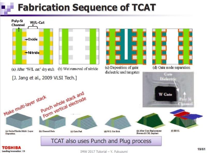 「TCAT(Terabit Cell Array Transistor)」技術による3D NANDフラッシュメモリの製造工程。東芝が2017年5月に国際学会IMW(国際メモリワークショップ)で公表した資料から
