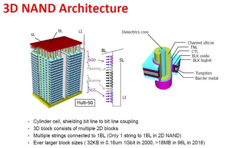 Western Digital(WD)が2019年12月8日に国際学会IEDMのショートコースで公表した3D NANDフラッシュメモリの構造に関するスライド。左はメモリセルアレイの構造。右はメモリセルの構造。メモリセルのゲート部分にタングステン(Tungsten)と表記してある