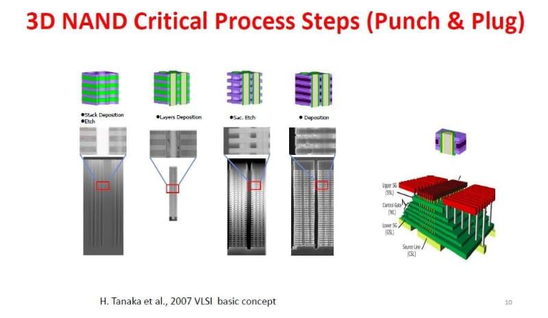 Western Digital(WD)が2019年12月8日に国際学会IEDMのショートコースで公表した3D NANDフラッシュメモリの製造工程に関するスライド。左から右へ工程が進む。左から3番目が窒化膜(犠牲層)を除去する工程。その次がタングステンなどを埋め込む工程