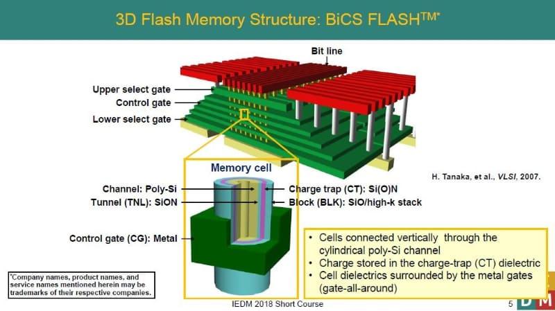 東芝メモリが2018年12月に国際学会IEDMのショートコースで公表した3D NANDフラッシュメモリセルの構造。制御ゲート(CG)の説明に金属(Metal)と記述されている