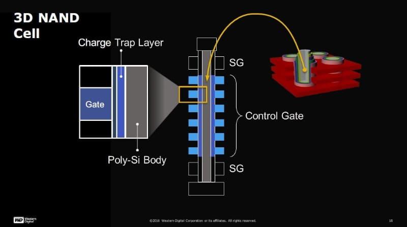 Western Digital(WD)が2016年8月にイベント「Flash Memory Summit」の基調講演で公表した3D NANDセルの構造図。BiCSと同様の構造になっている