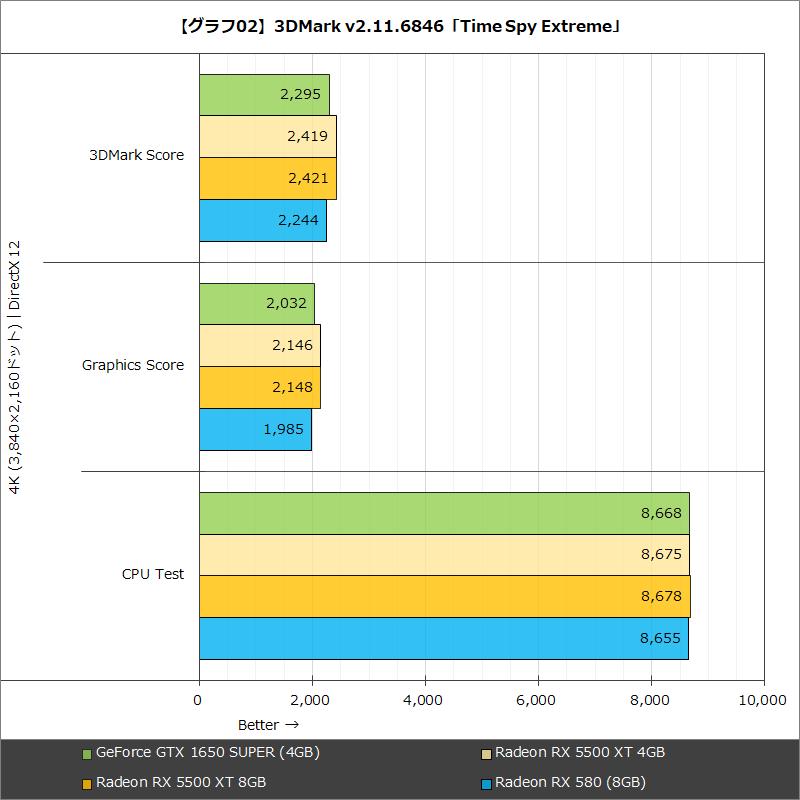 【グラフ02】3DMark v2.11.6846「Time Spy Extreme」