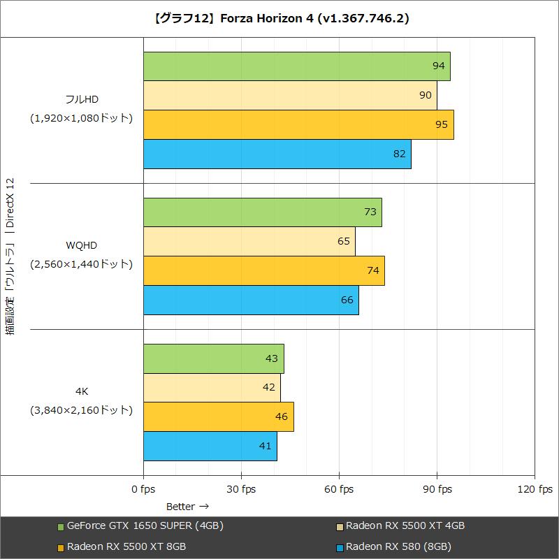 【グラフ12】Forza Horizon 4(v1.367.746.2)