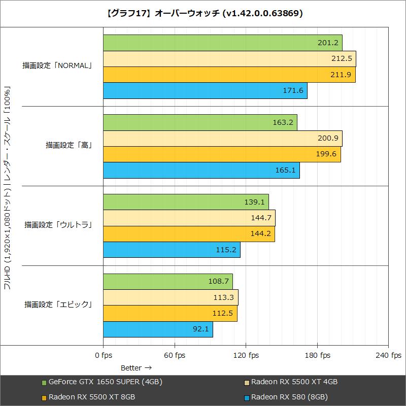【グラフ17】オーバーウォッチ(v1.42.0.0.63869)