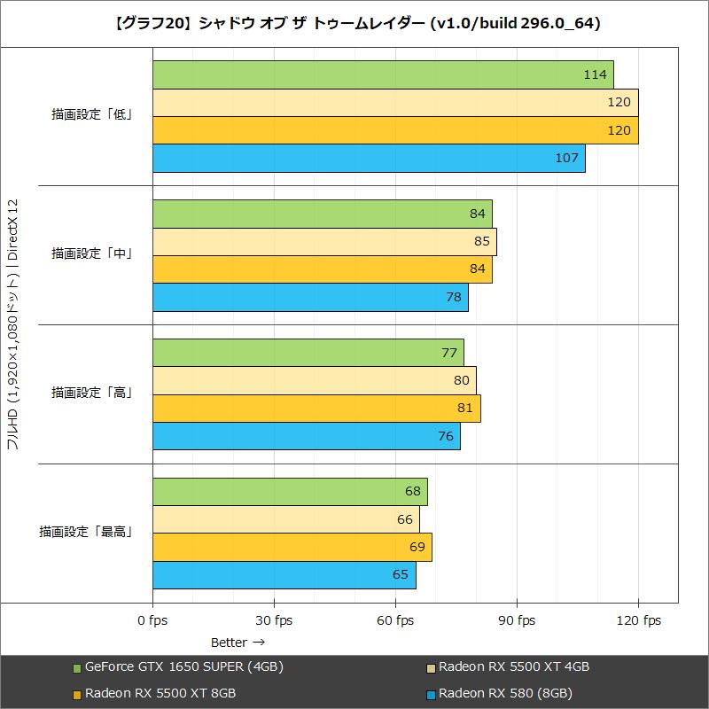 【グラフ20】シャドウ オブ ザ トゥームレイダー(v1.0/build 296.0_64)