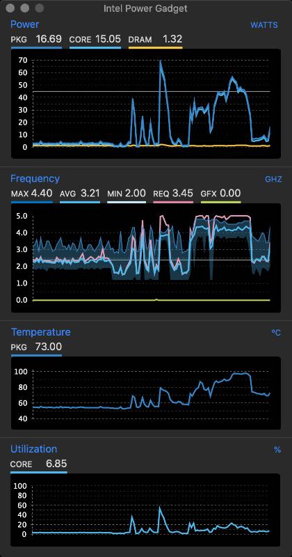温度とクロックの追跡には「Intel Power Gadget」を利用した。Frequency欄のピンクのライン(REQ)と、水色のライン(AVG)が離れているときは、TDP制限か温度制限によってクロックが下がっているケースが多い。これは平常時のスクリーンショット