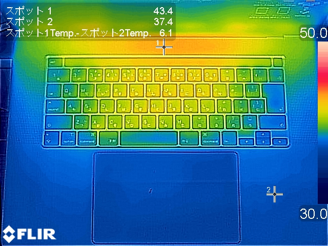 エンコード処理前(左)および処理中(右)の温度分布。前掲の内部写真でCPUやGPUが配置されていたあたりの温度が高くなっている