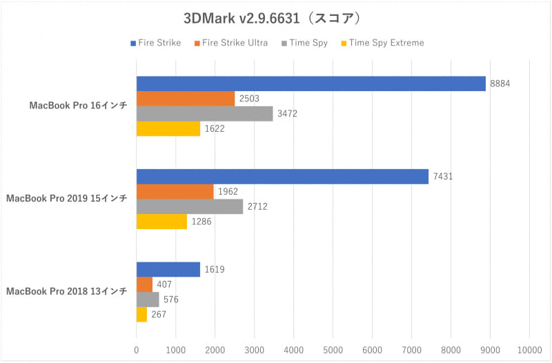 「3DMark」のスコア