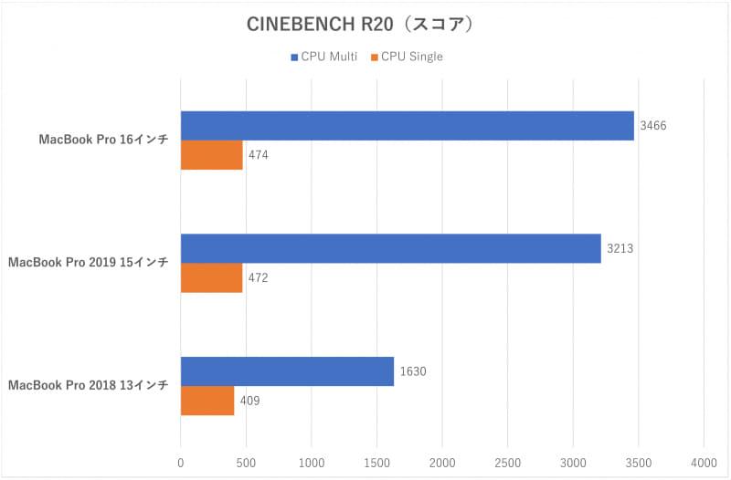「CINEBENCH R20」のスコア