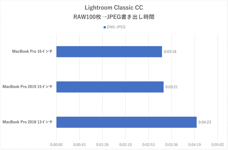 「Lightroom Classic CC」におけるRAW現像時間