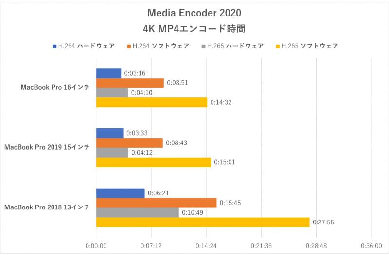 「Media Encoder 2020」のエンコード時間