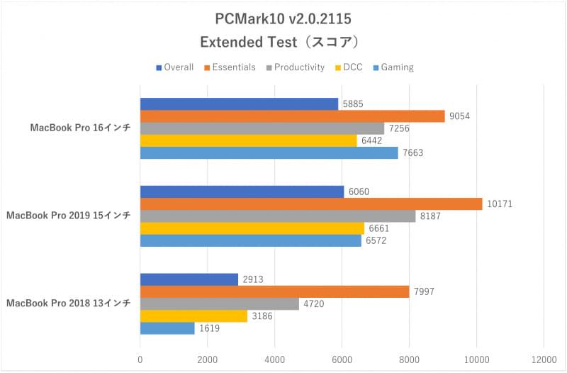 「PCMark 10」のスコア