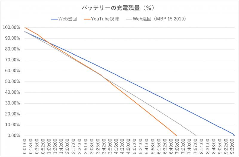 連続動作時のバッテリの残量をプロットしたもの。旧15インチモデルの結果はあくまで参考データにすぎない