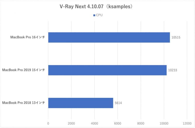 「V-Ray Next Benchmark」の結果