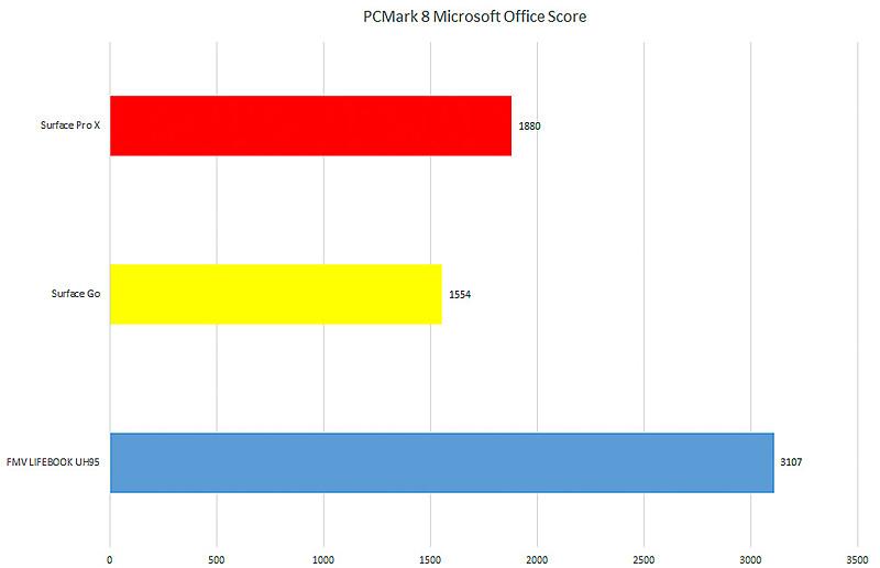 【グラフ1】Officeアプリの性能