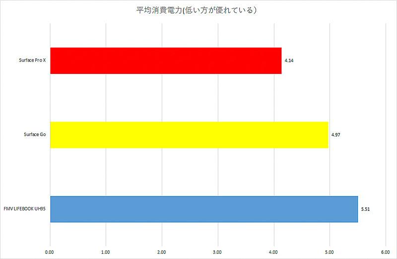 【グラフ2】平均消費電力