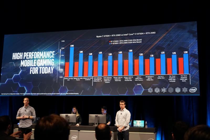 ゲームベンチにおけるCore i7-9750HとRyzen 7 3750Hの比較。GPUはGeForce RTX 2060