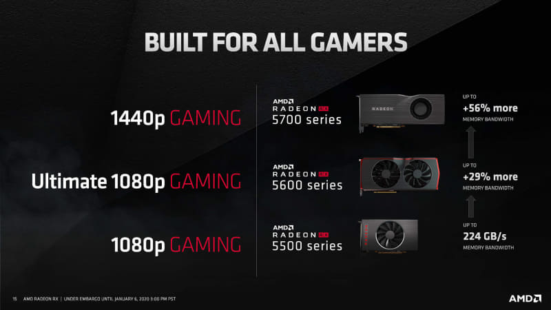 5700、5600、5500の位置づけ(出典:AMD、Radeon RX 5600 XT)