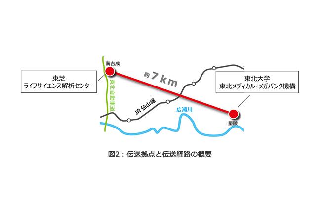 伝送拠点と伝送経路の概要