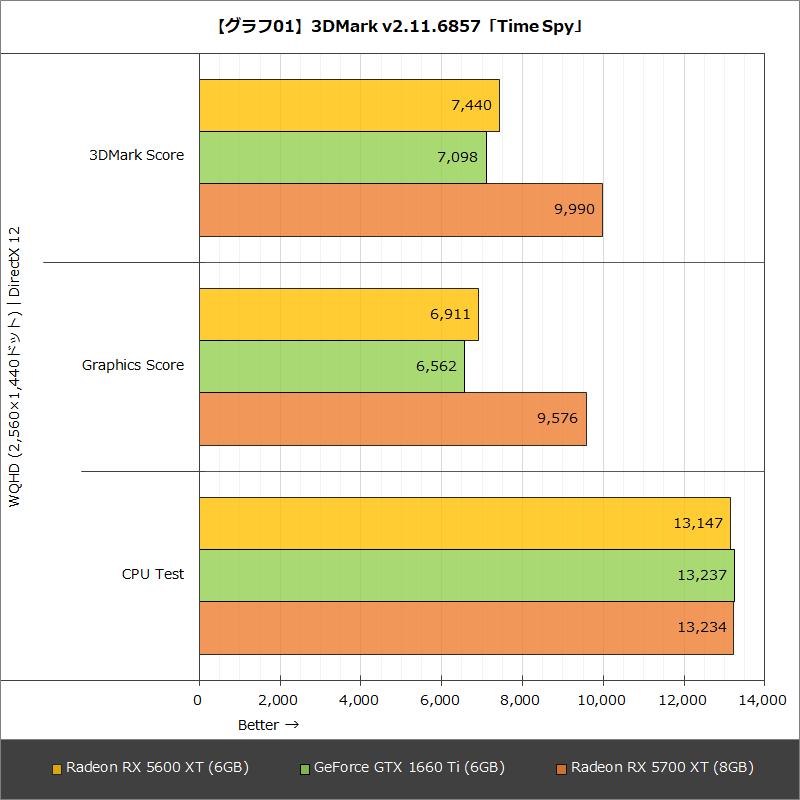 【グラフ01】3DMark v2.11.6857「Time Spy」