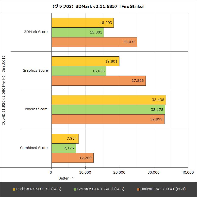 【グラフ03】3DMark v2.11.6857「Fire Strike」